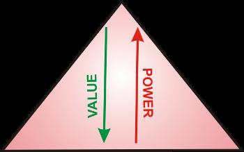 Triangle - MLM vs Pyramid_350